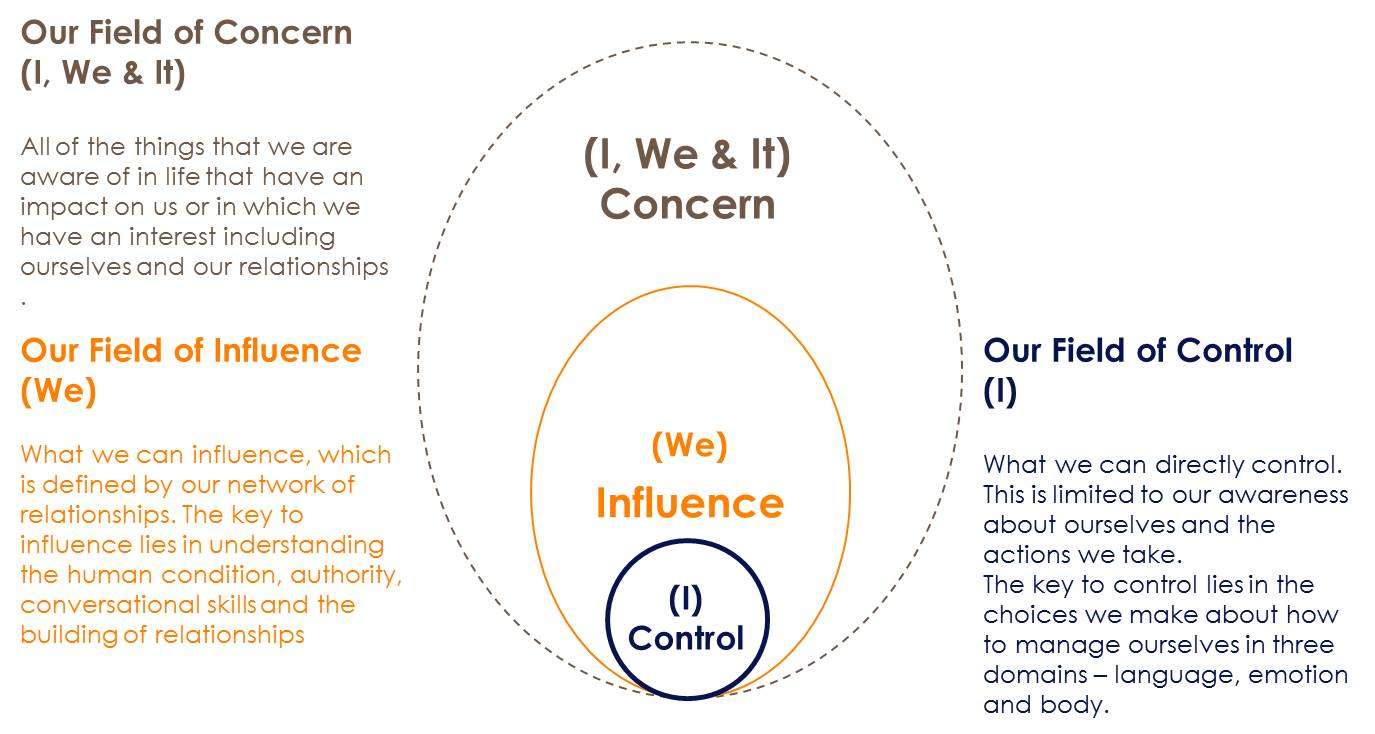 3 The Circles Of Control Influence And Concern Talkingabout
